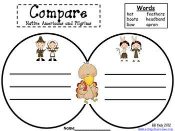 Compare & Contrast Essay: Definition, Topics & Examples